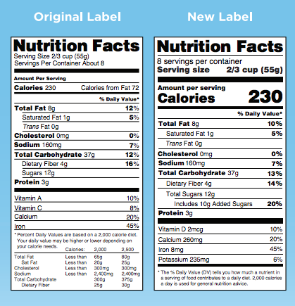 new fda labeling requirements